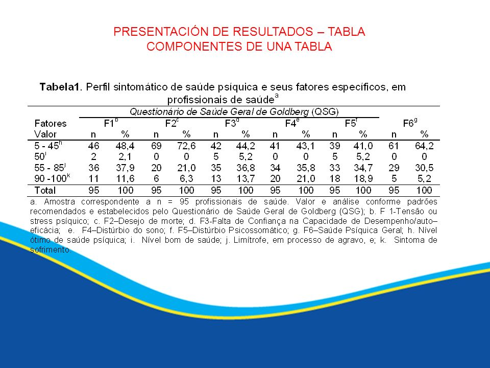 PRESENTACIÓN DE RESULTADOS – TABLA COMPONENTES DE UNA TABLA