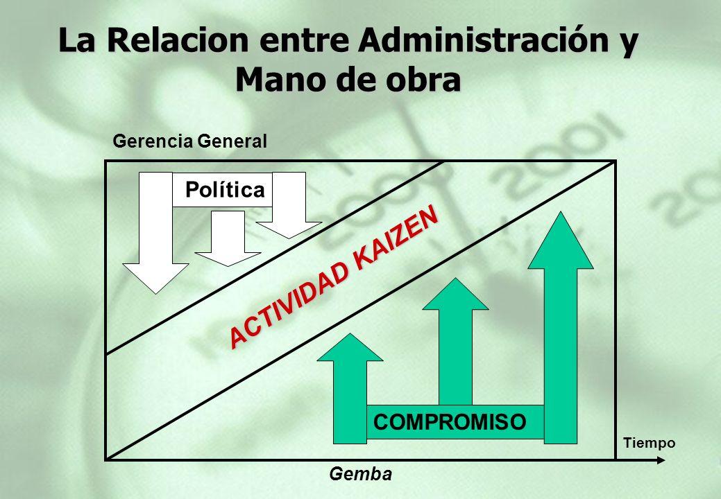 La Relacion entre Administración y Mano de obra
