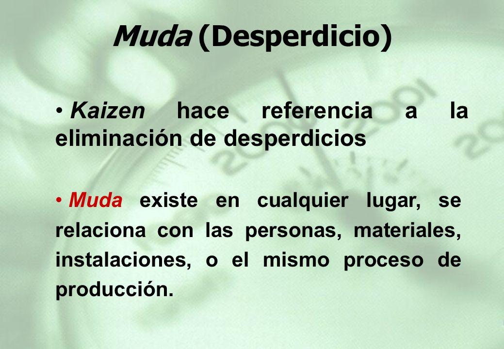 Muda (Desperdicio) Kaizen hace referencia a la eliminación de desperdicios.