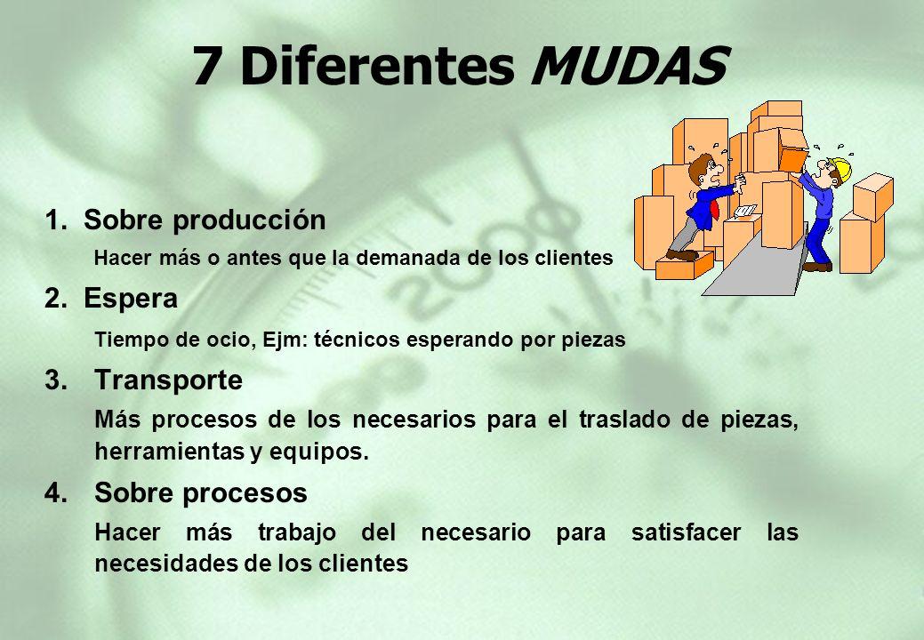 7 Diferentes MUDAS 1. Sobre producción 2. Espera Transporte