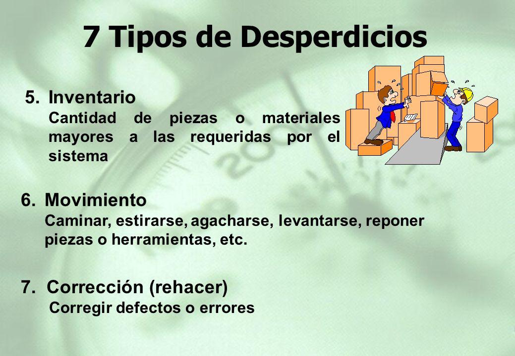 7 Tipos de Desperdicios Inventario Movimiento 7. Corrección (rehacer)