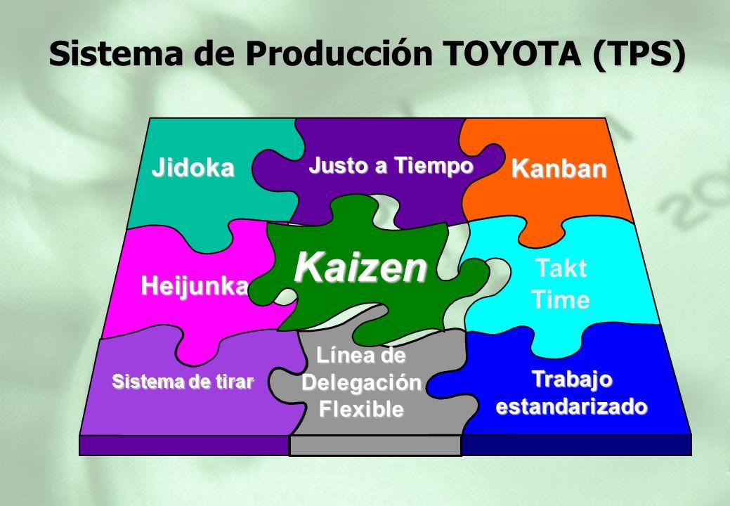Sistema de Producción TOYOTA (TPS)