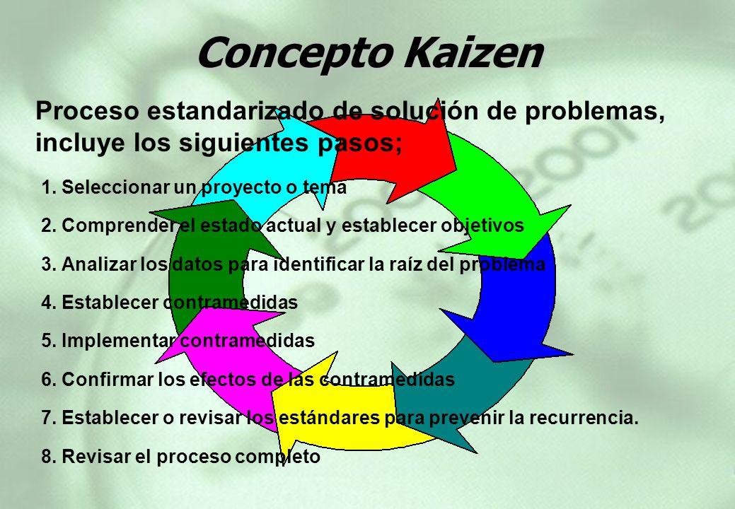 Concepto Kaizen Proceso estandarizado de solución de problemas, incluye los siguientes pasos; 1. Seleccionar un proyecto o tema.