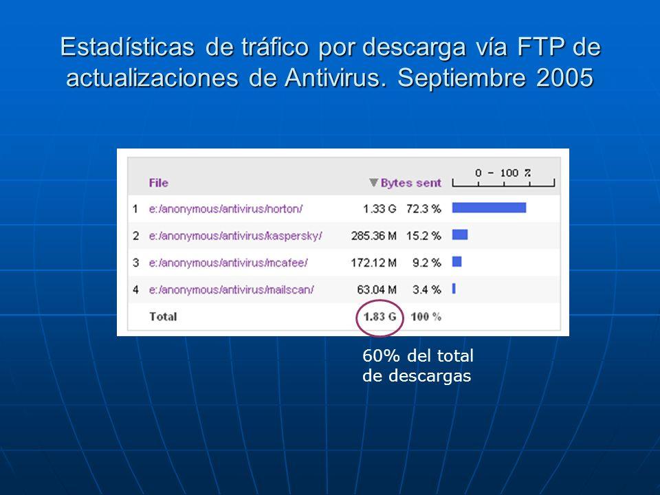 Estadísticas de tráfico por descarga vía FTP de actualizaciones de Antivirus. Septiembre 2005