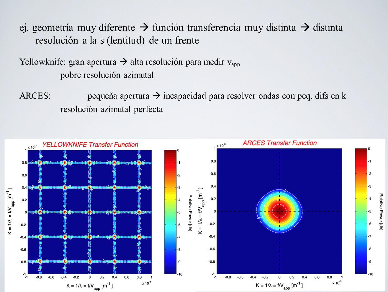ej. geometría muy diferente  función transferencia muy distinta  distinta resolución a la s (lentitud) de un frente
