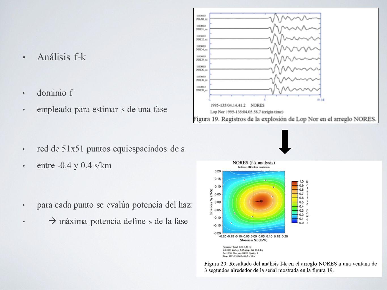 Análisis f-k dominio f empleado para estimar s de una fase