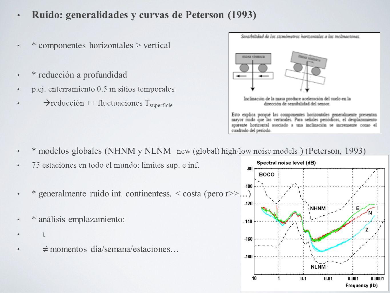 Ruido: generalidades y curvas de Peterson (1993)