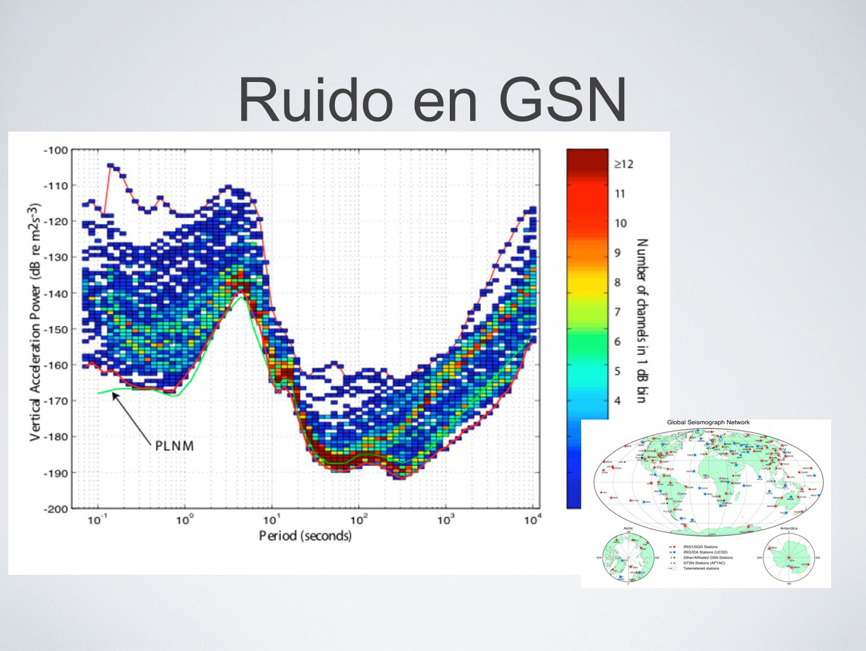 Ruido en GSN