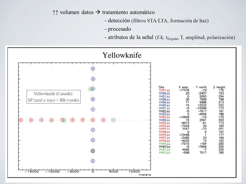 ↑↑ volumen datos  tratamiento automático