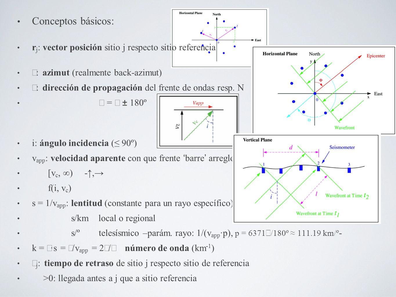 Conceptos básicos: rj: vector posición sitio j respecto sitio referencia. Φ: azimut (realmente back-azimut)