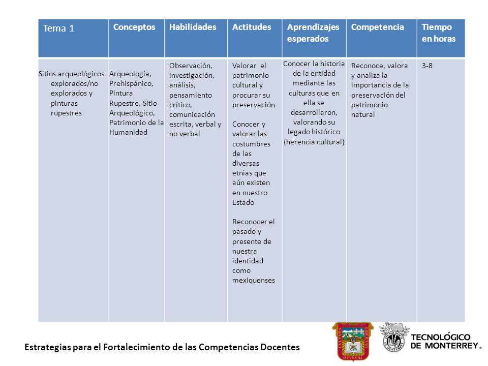 Tema 1 Conceptos Habilidades Actitudes Aprendizajes esperados