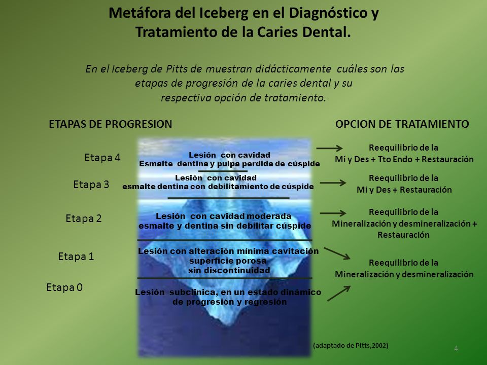 Metáfora del Iceberg en el Diagnóstico y Tratamiento de la Caries Dental.