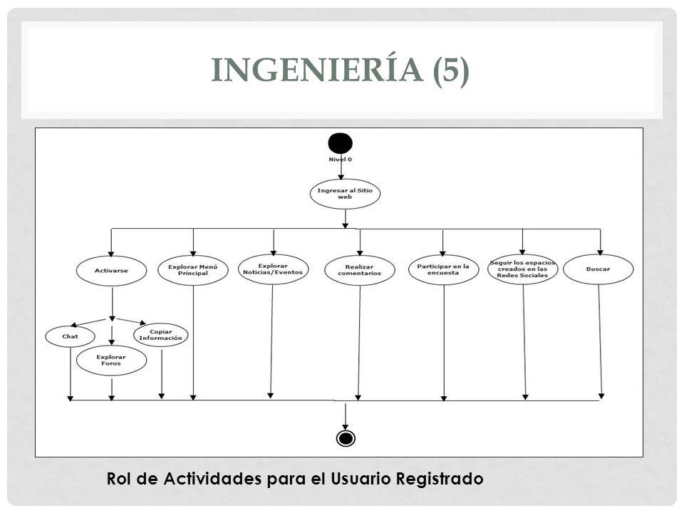 INGENIERÍA (5) Rol de Actividades para el Usuario Registrado