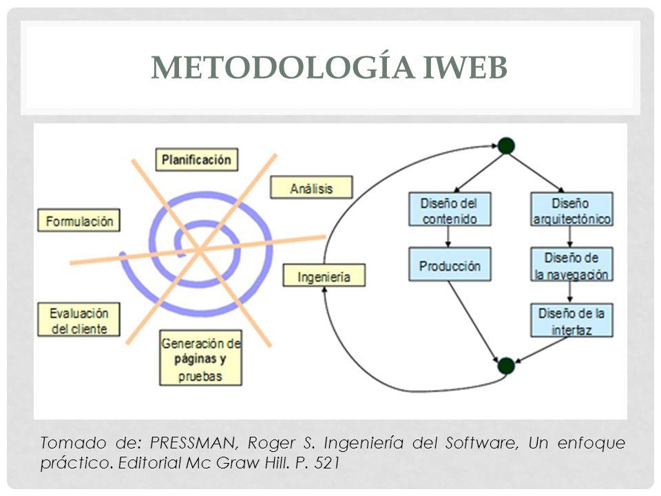 METODOLOGÍA IWEB Tomado de: PRESSMAN, Roger S. Ingeniería del Software, Un enfoque práctico.