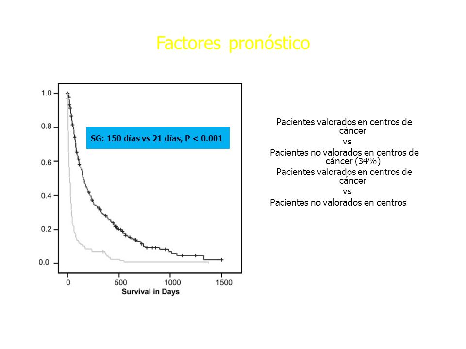 Factores pronóstico Pacientes valorados en centros de cáncer vs Pacientes no valorados en centros de cáncer (34%)