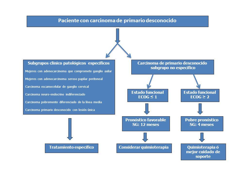 Paciente con carcinoma de primario desconocido