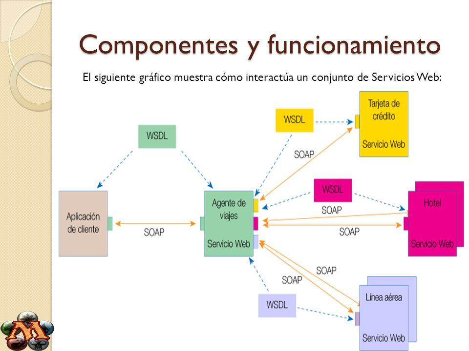 Componentes y funcionamiento
