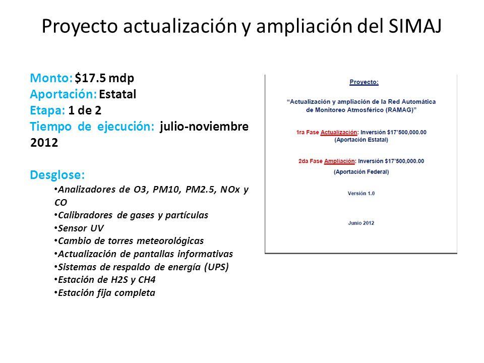 Proyecto actualización y ampliación del SIMAJ