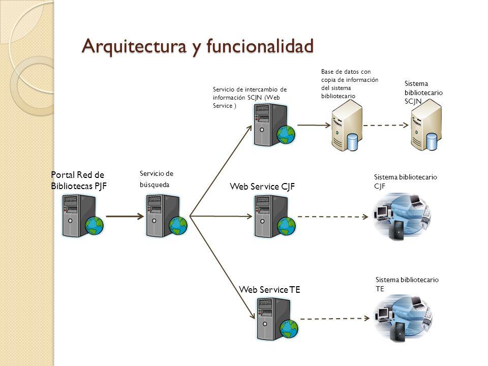 Arquitectura y funcionalidad