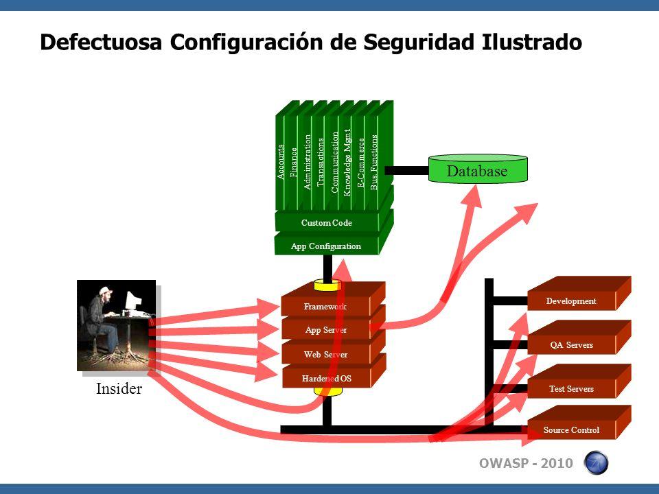 Defectuosa Configuración de Seguridad Ilustrado
