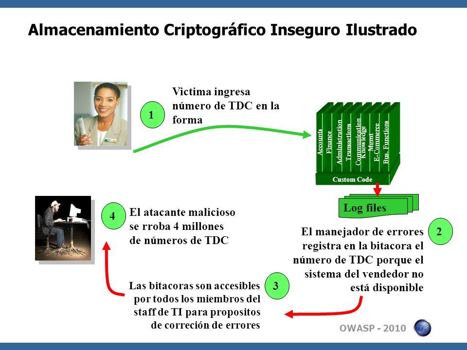 Almacenamiento Criptográfico Inseguro Ilustrado