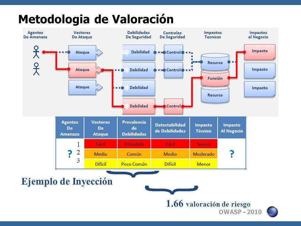 Metodologia de Valoración