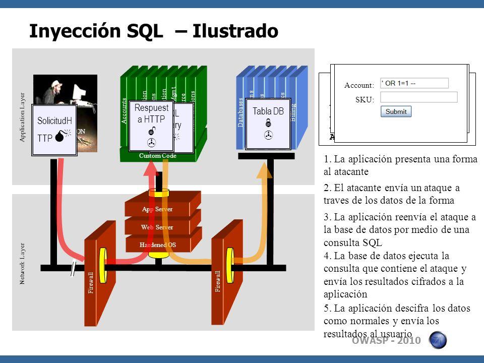 Inyección SQL – Ilustrado
