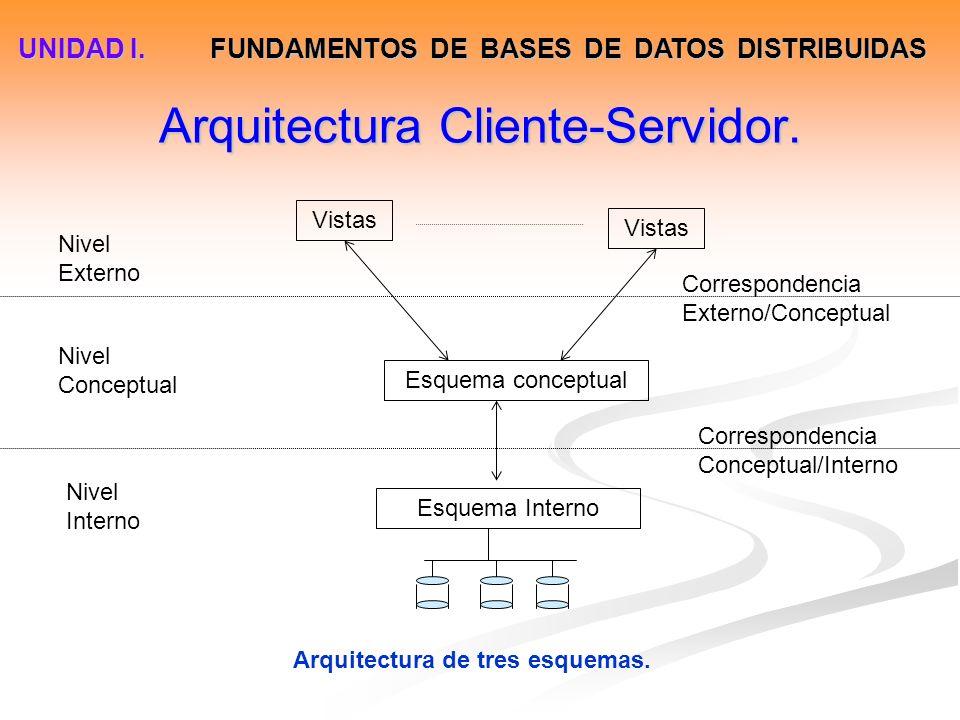 Arquitectura Cliente-Servidor.