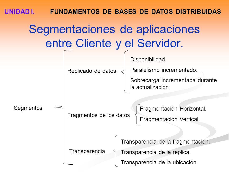 Segmentaciones de aplicaciones entre Cliente y el Servidor.