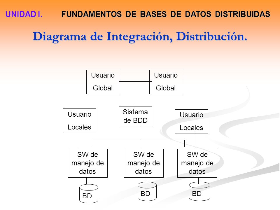 Diagrama de Integración, Distribución.