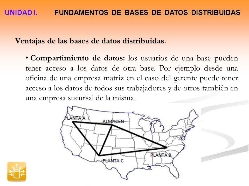 Ventajas de las bases de datos distribuidas.