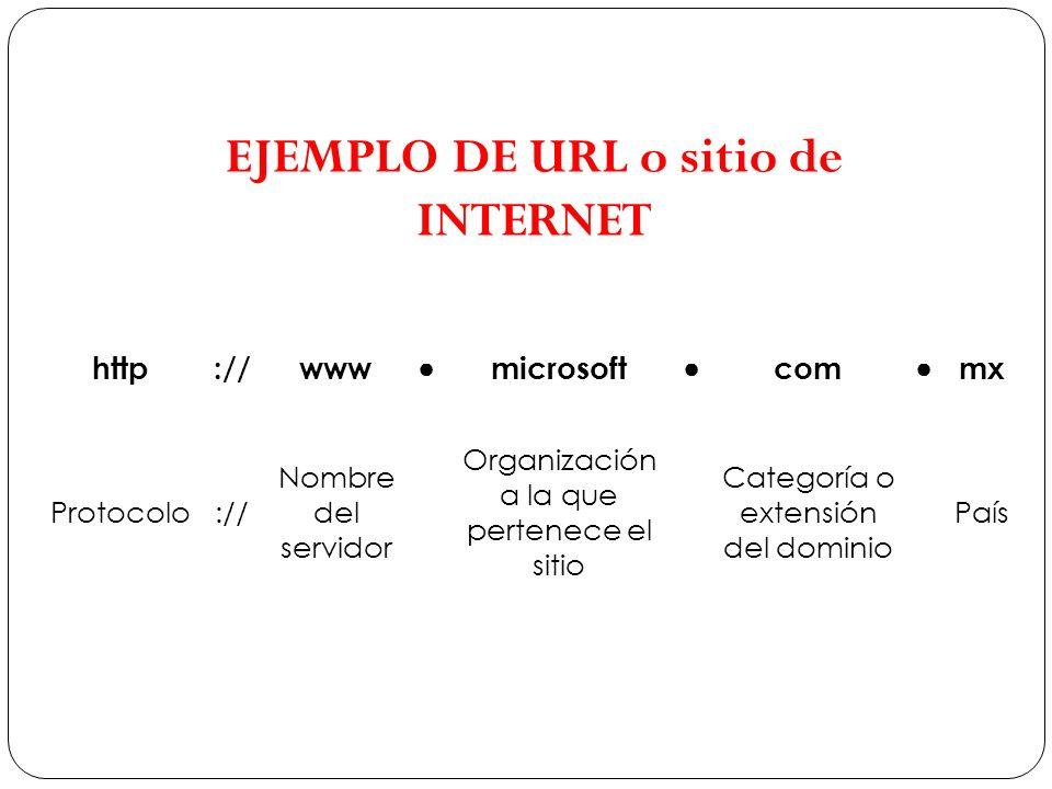 EJEMPLO DE URL o sitio de INTERNET