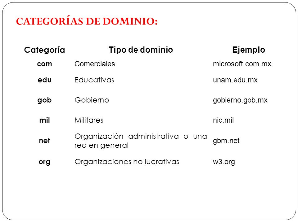 CATEGORÍAS DE DOMINIO: