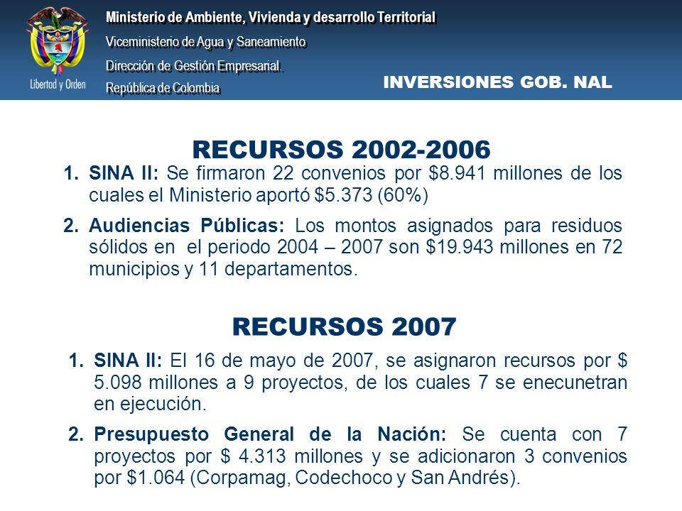 INVERSIONES GOB. NAL RECURSOS 2002-2006. SINA II: Se firmaron 22 convenios por $8.941 millones de los cuales el Ministerio aportó $5.373 (60%)