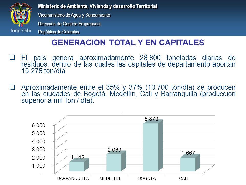 GENERACION TOTAL Y EN CAPITALES