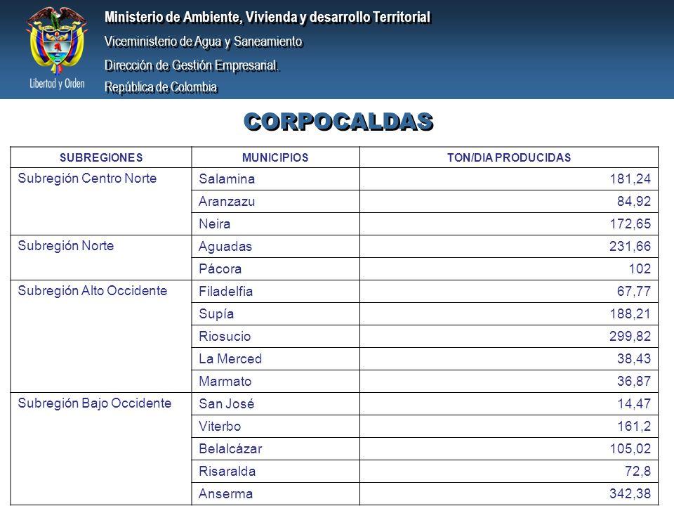 CORPOCALDAS Subregión Centro Norte Salamina 181,24 Aranzazu 84,92