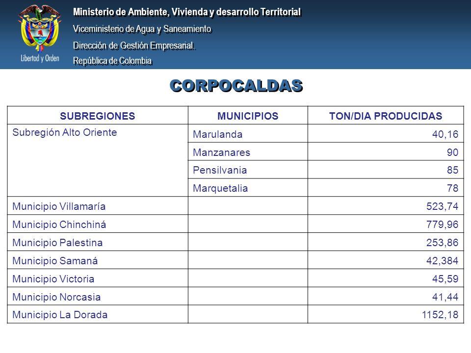CORPOCALDAS SUBREGIONES MUNICIPIOS TON/DIA PRODUCIDAS