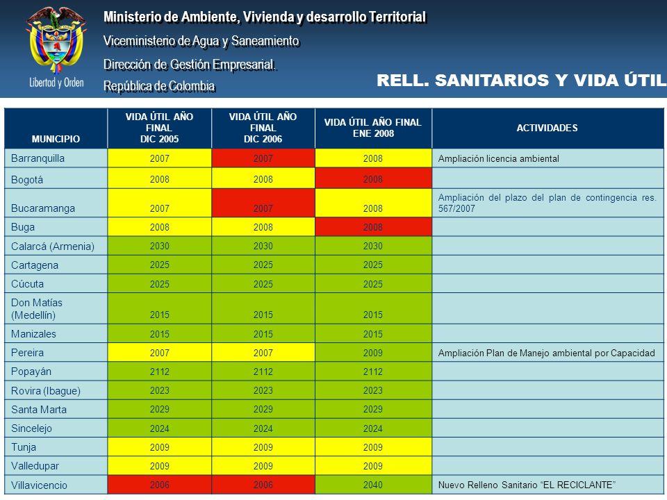 RELL. SANITARIOS Y VIDA ÚTIL