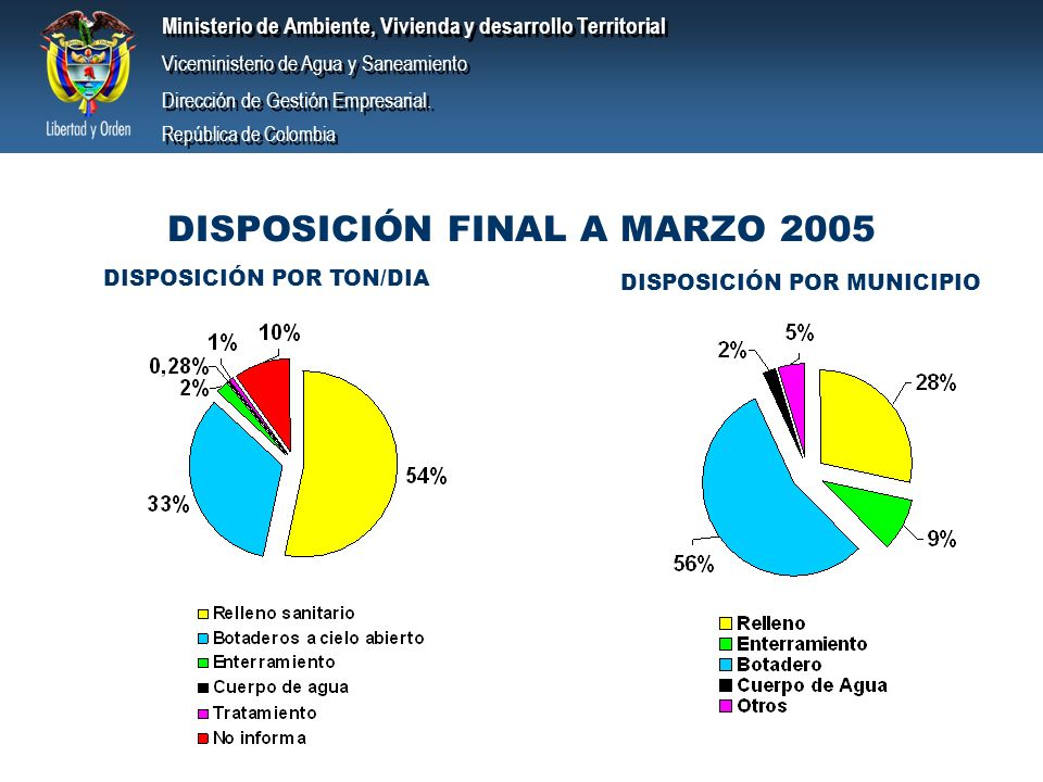 DISPOSICIÓN FINAL A MARZO 2005