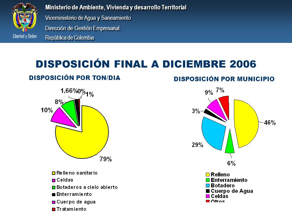 DISPOSICIÓN FINAL A DICIEMBRE 2006