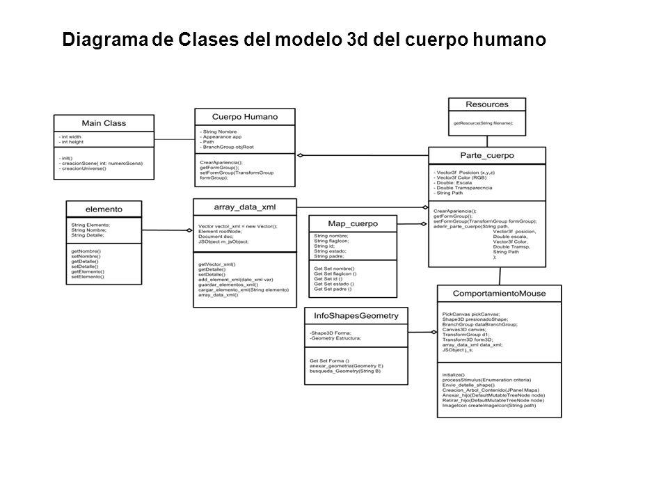 Diagrama de Clases del modelo 3d del cuerpo humano