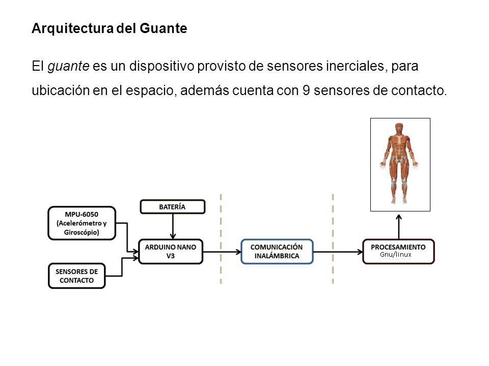 Arquitectura del Guante