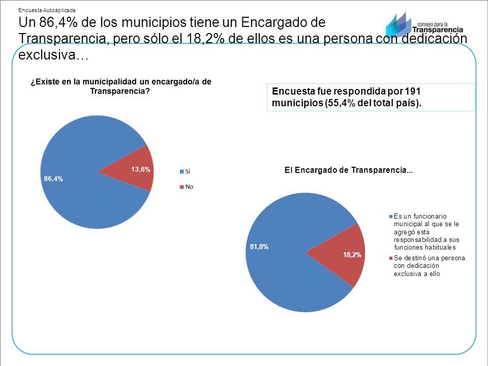 Encuesta fue respondida por 191 municipios (55,4% del total país).