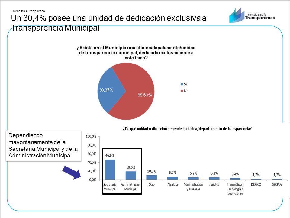Encuesta Autoaplicada Un 30,4% posee una unidad de dedicación exclusiva a Transparencia Municipal