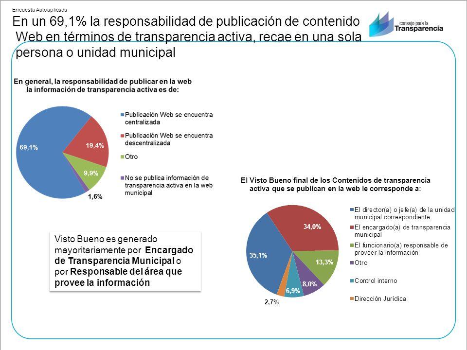 Encuesta Autoaplicada En un 69,1% la responsabilidad de publicación de contenido Web en términos de transparencia activa, recae en una sola persona o unidad municipal