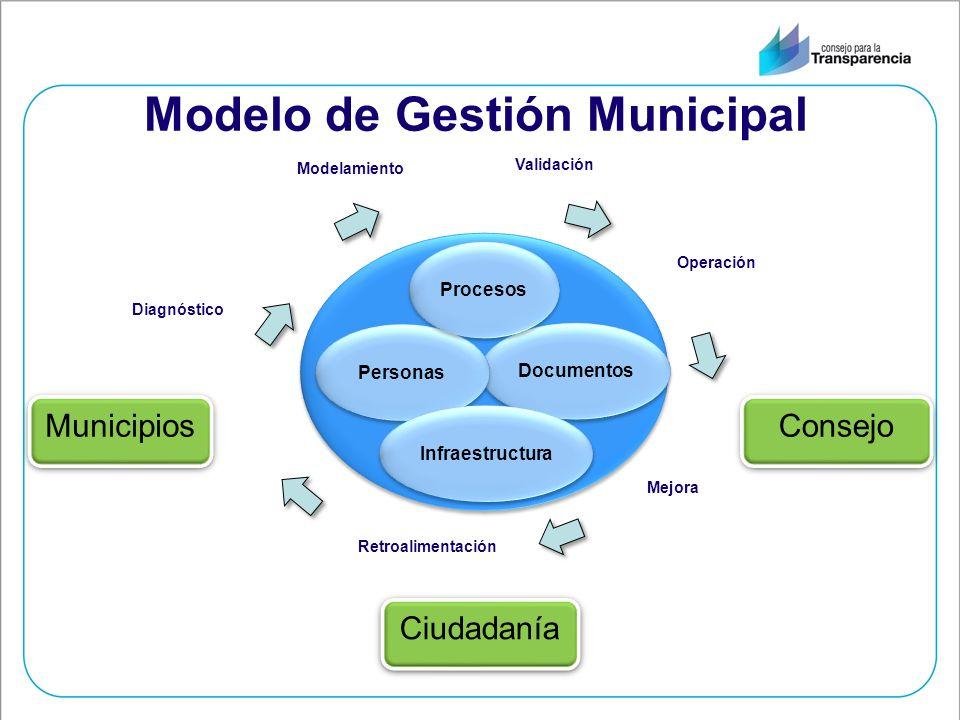 Modelo de Gestión Municipal