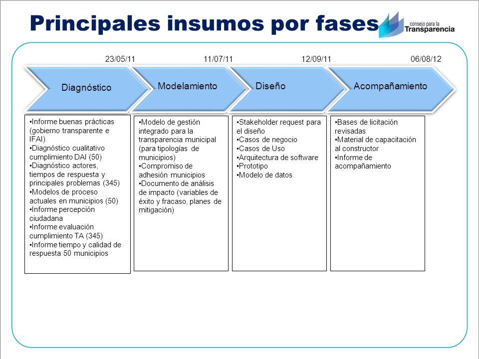Principales insumos por fases