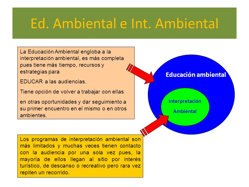 Ed. Ambiental e Int. Ambiental