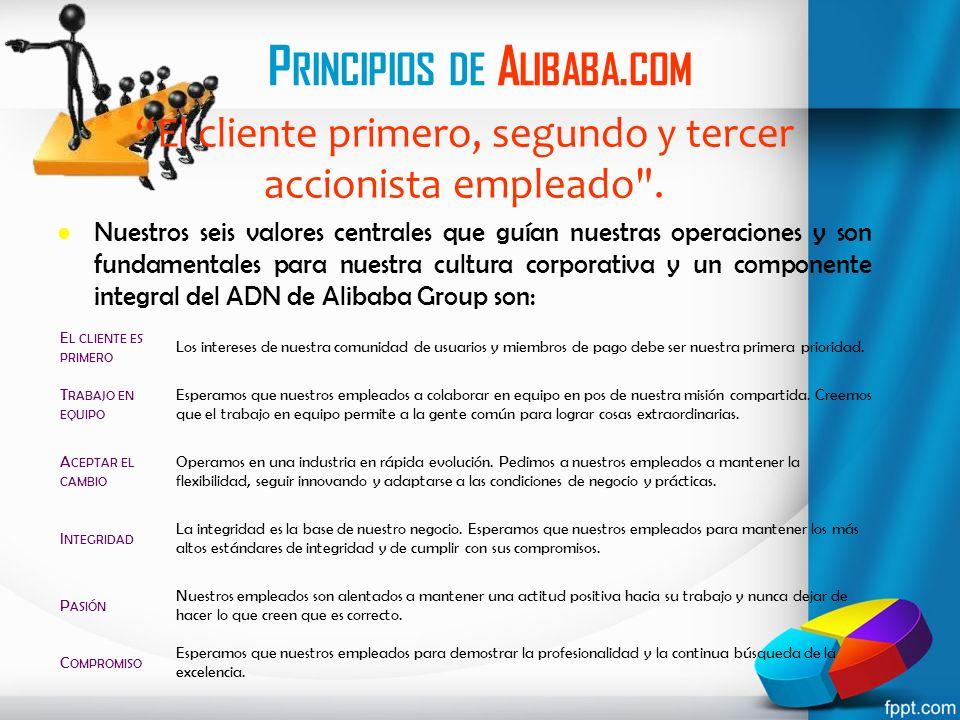 Principios de Alibaba.com