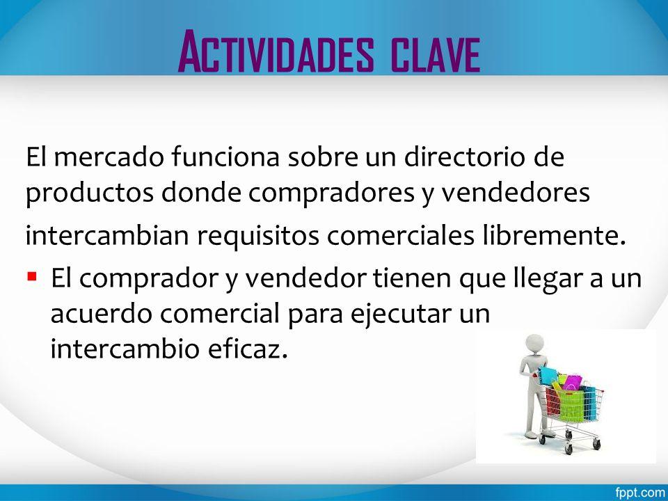 Actividades clave El mercado funciona sobre un directorio de productos donde compradores y vendedores.